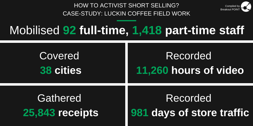Activist Short Selling in H1-2020