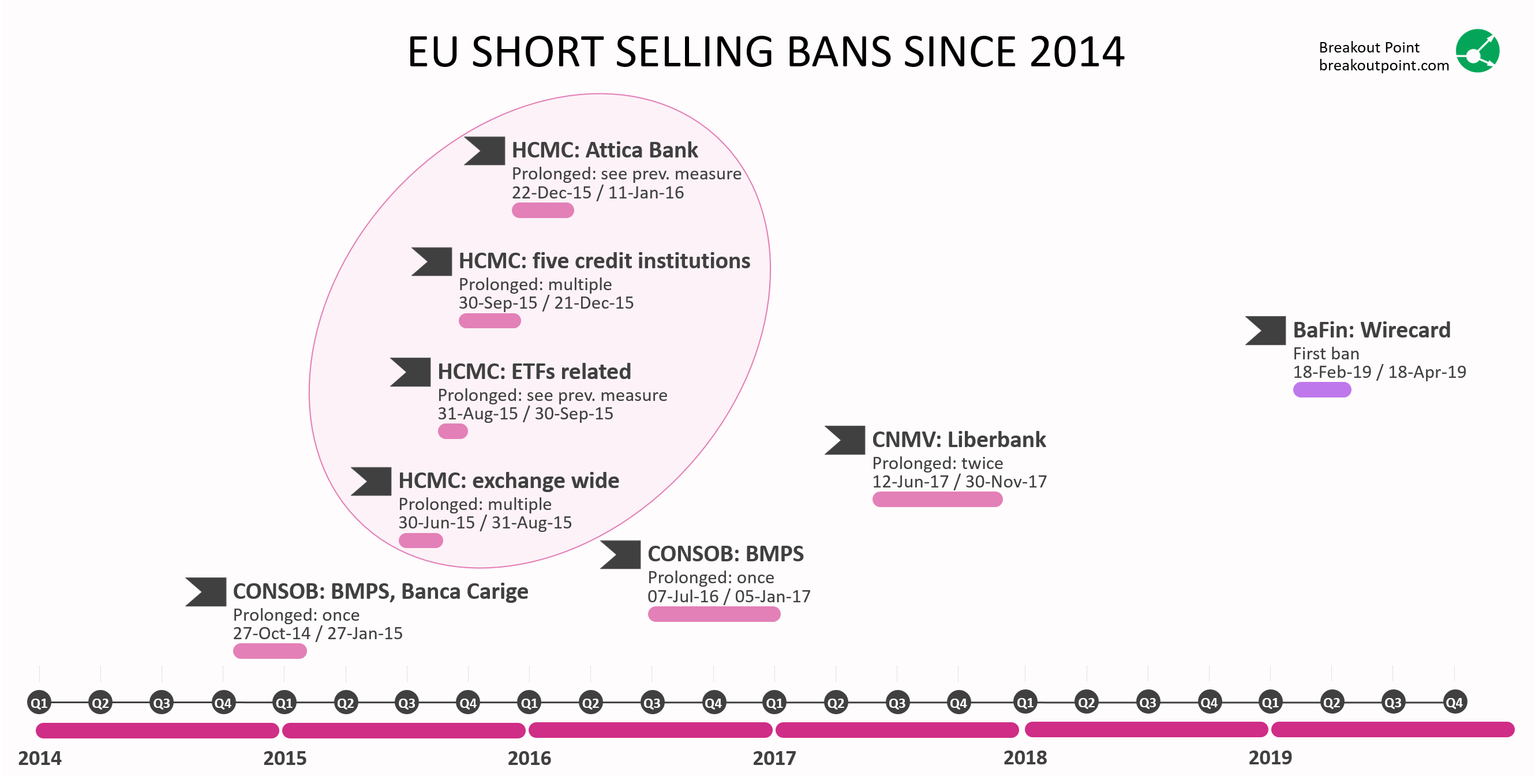 EU Short Selling Bans