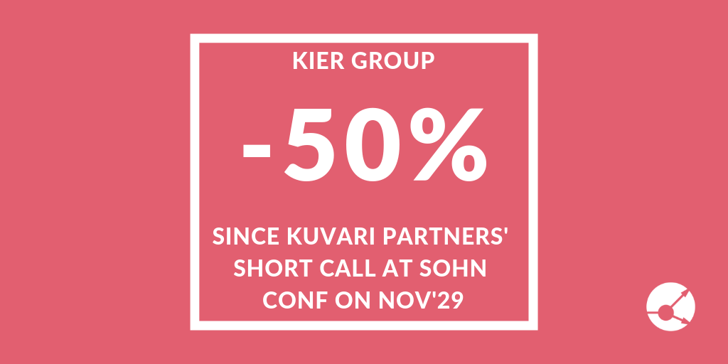 Kuvari's Kier Group Short -50%