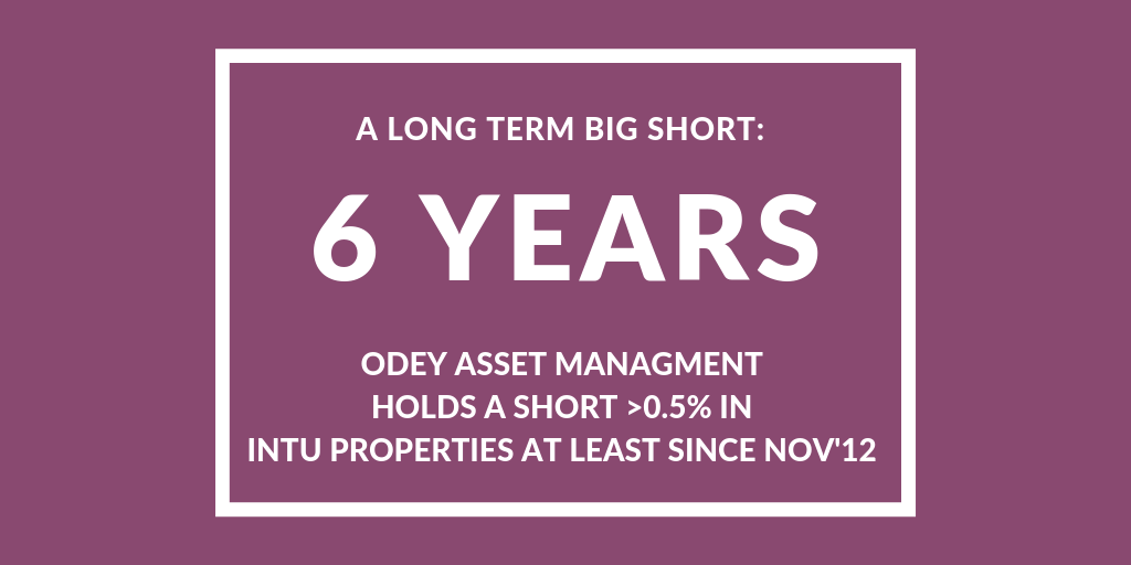 Long Term Big Short: Odey vs Intu