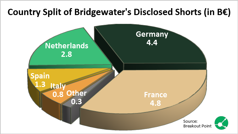 More than €14b in EU Shorts by Bridgewater