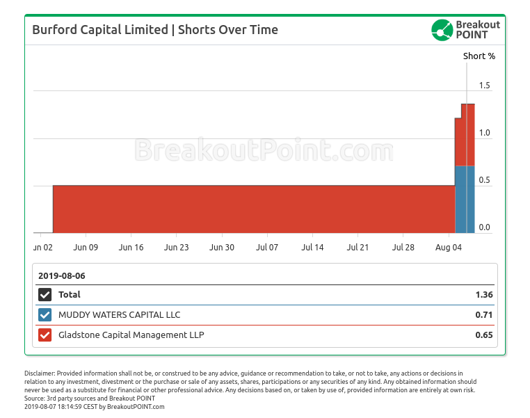 Burford Capital Short Position by Muddy Waters