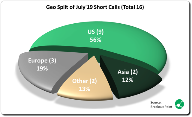 New Activist Shorts in July