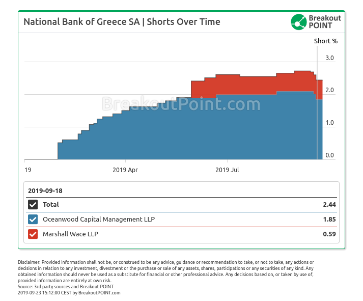 Big Greek bank short gets smaller