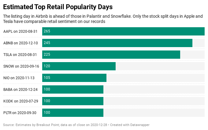 The Days of Retail Investors