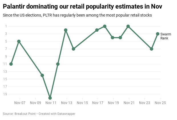 Retail Popularity November 25