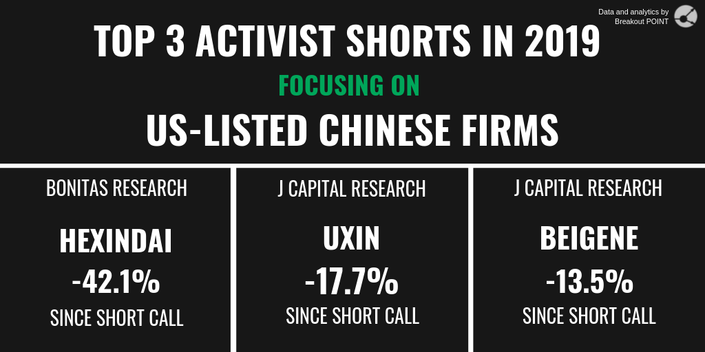 Short Selling in US-listed Chinese firms