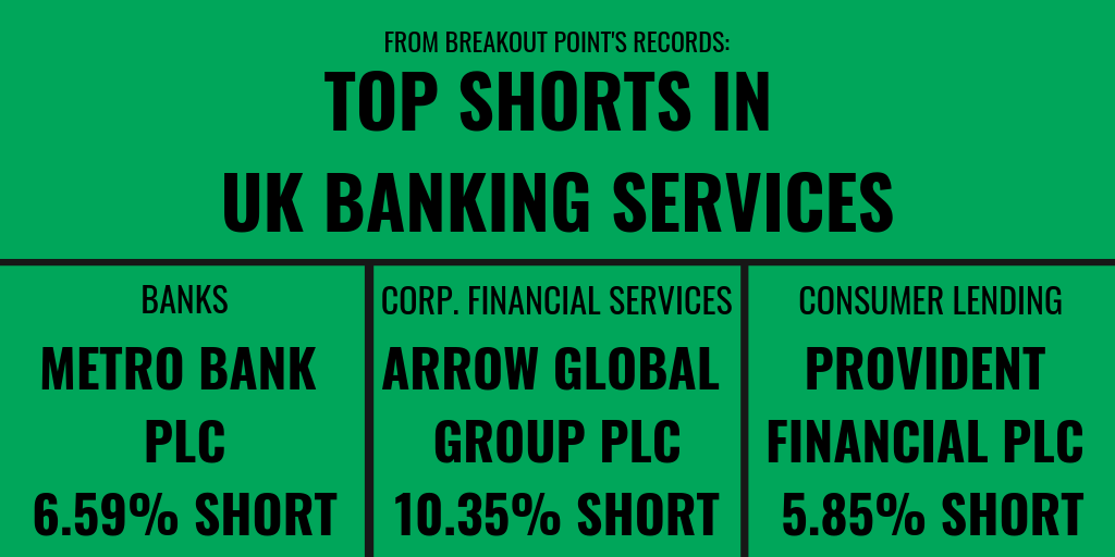 Short Sellers vs UK Banking Services