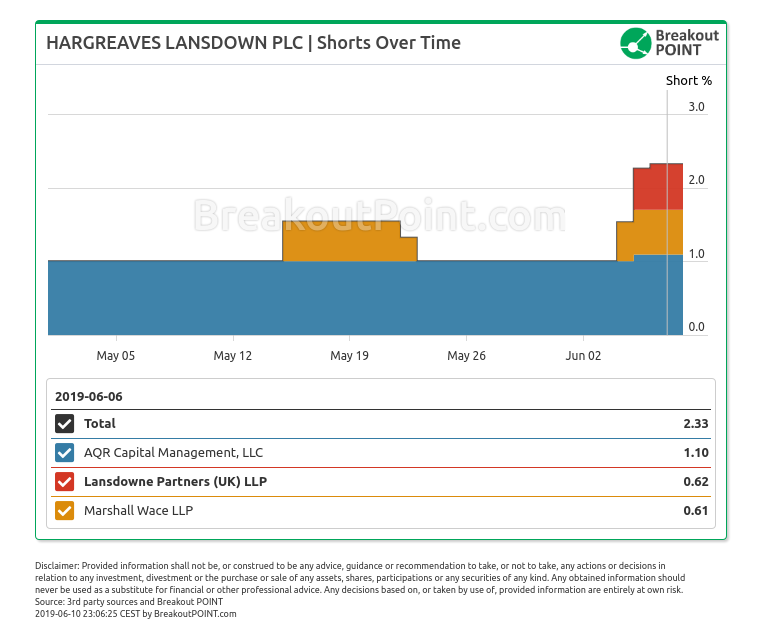Three Big Shorts in Hargreaves Lansdown