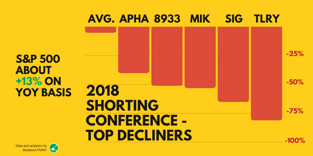 Tilray Short Tops 2018 Shorting Conference Calls