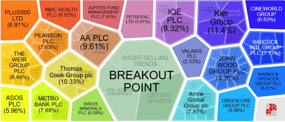 UK Short Selling