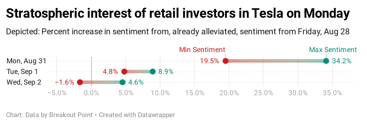 Retail investors and wild swings in Tesla